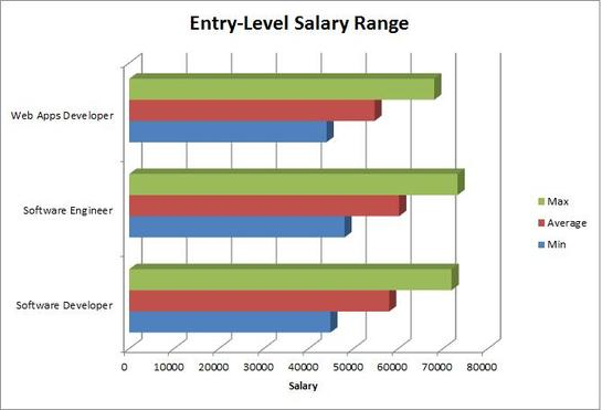 Entry level salary for software developers